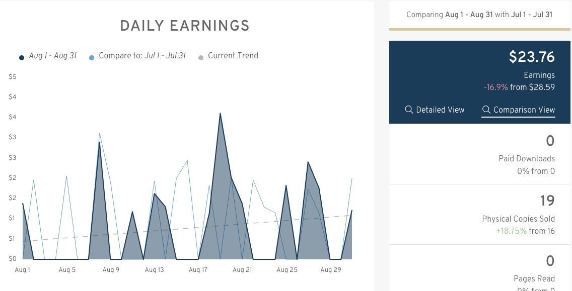 August Results