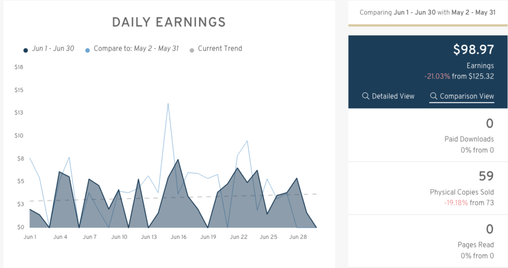 June Results
